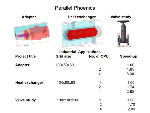 Parallel Phoenics