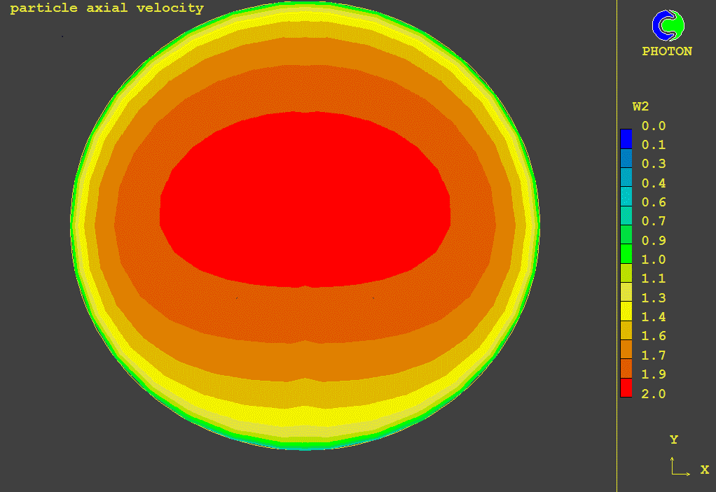 Slurry Particle velocity